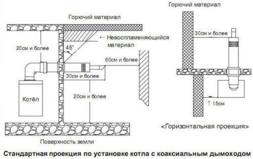 проекция котла с коаксильным дымоходом' data-flat-attr='yes